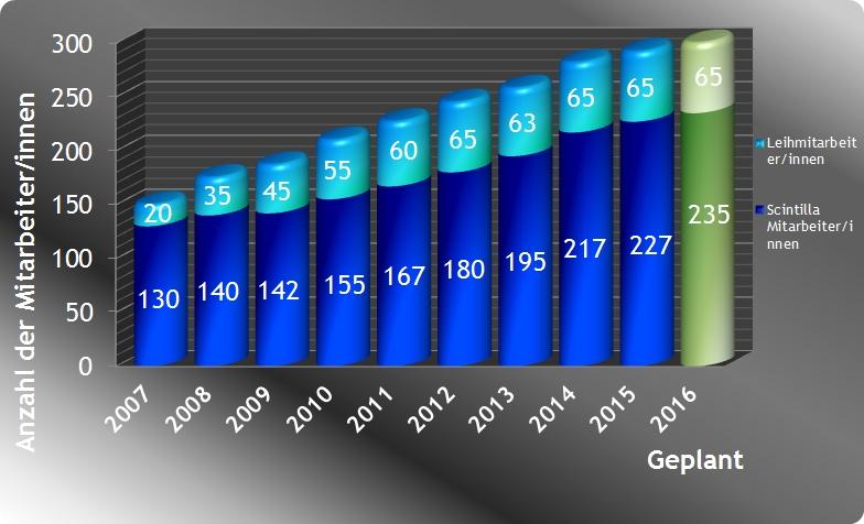 Anzahl der Mitarbeiter 2015